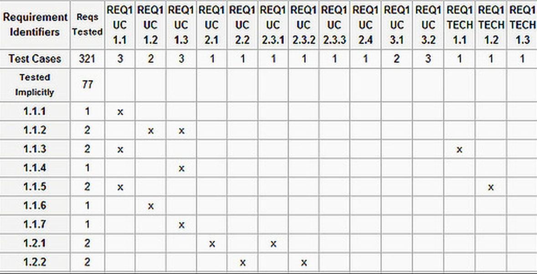 Sample RTM in a Spreadsheet